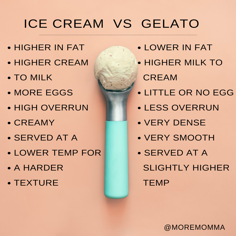 infographic showing the differences between ice cream and gelato