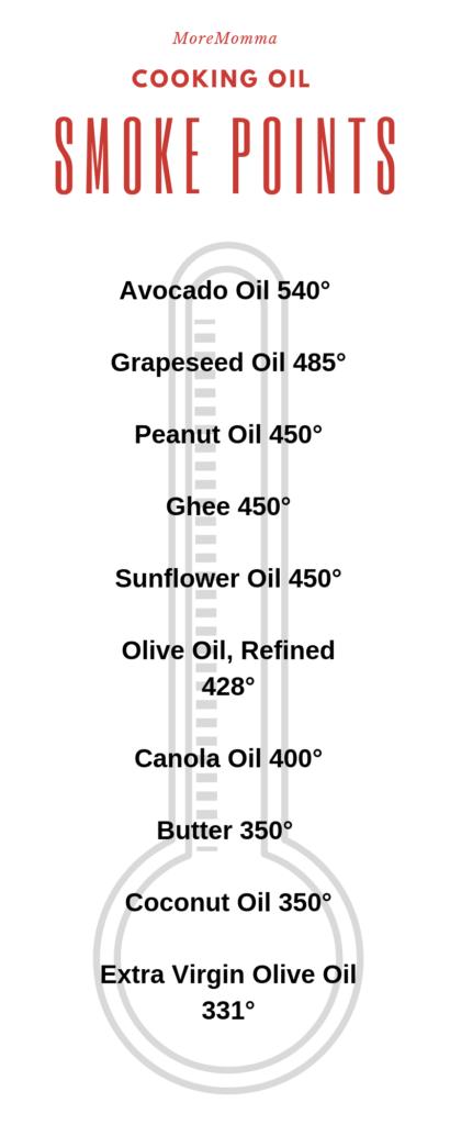 oil smoke point chart