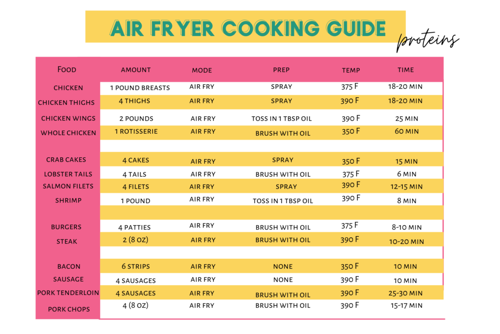 air fryer cooking time proteins