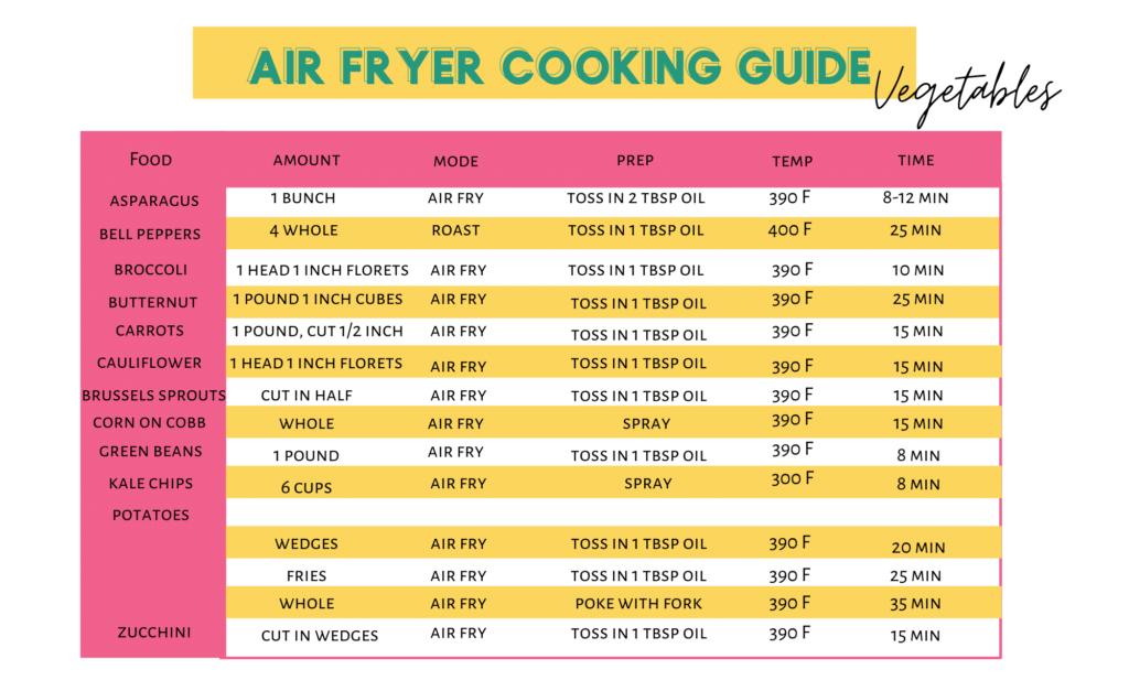 air fryer cooking char vegetables