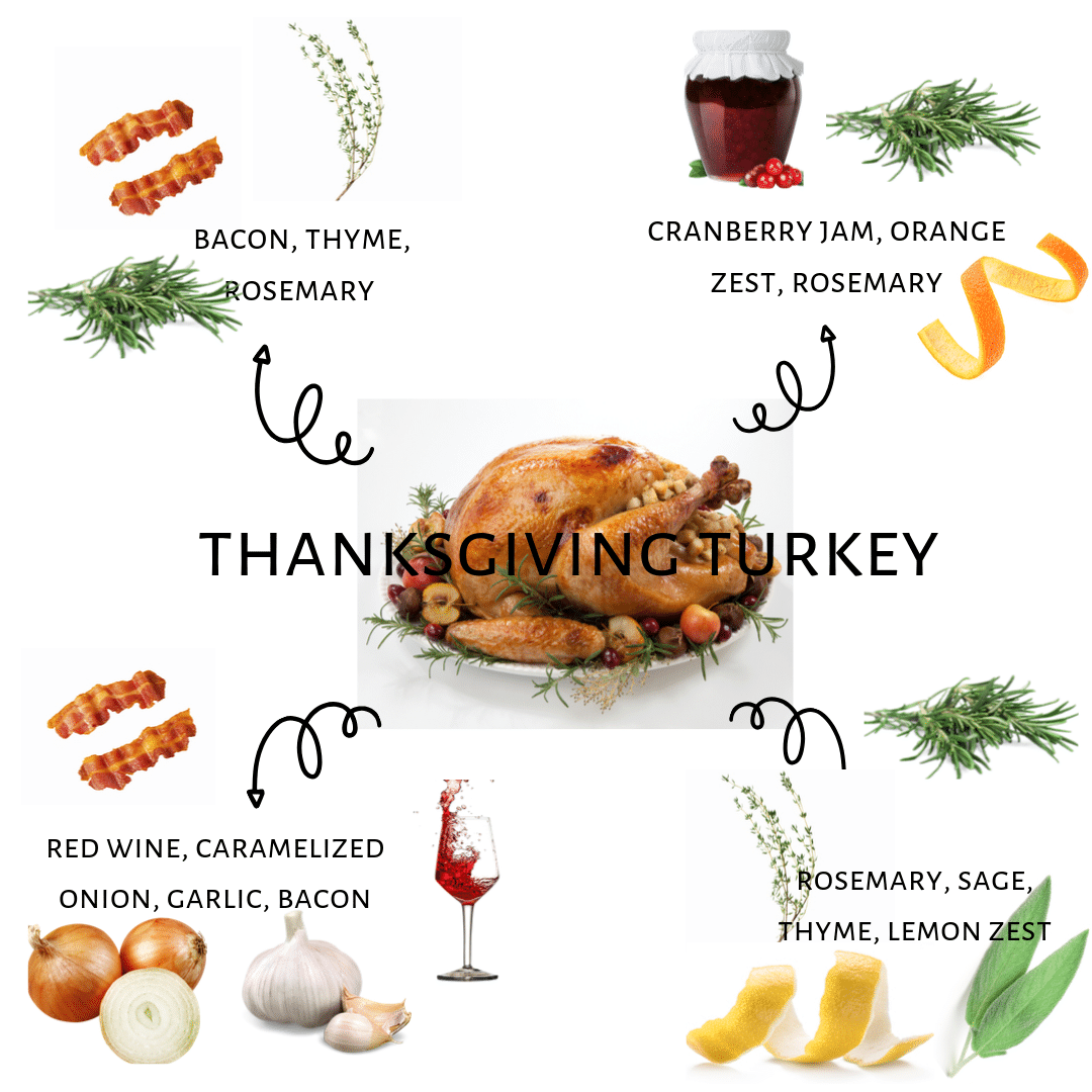 Picture of depicting the four turkey flavor recipes of Bacon, Thyme and Rosemary, Cranberry Jam, Orange Zest, and Rosemary, Red Wine, Caramelized Onion, Garlic, and Bacon and Rosemary, Sage, Thyme, and Lemon Zest.